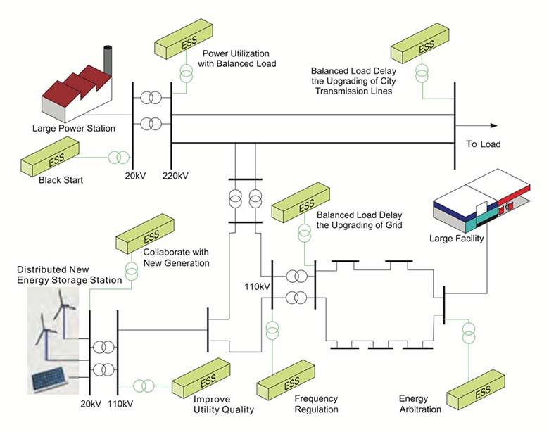 energy-storage-solutions